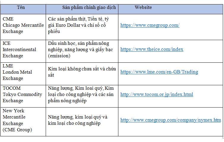 Sở Giao dịch hàng hóa Việt Nam.